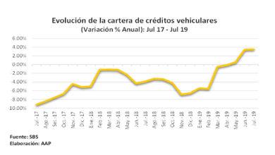 Photo of AAP: Confianza de peruanos impulsó financiamiento vehicular en agosto