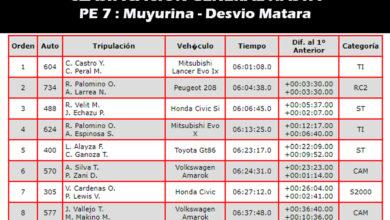 Photo of CDI 2019: ASI VA LA TABLA CLASIFICACION GENERAL HASTA PE 7 : Muyurina – Desvio Matara
