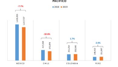 Photo of AAP: Perú con los mejores niveles de venta automotriz de la Alianza del Pacífico