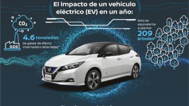 Photo of Nissan muestra cómo los vehículos eléctricos pueden ayudar a combatir la creciente contaminación del aire