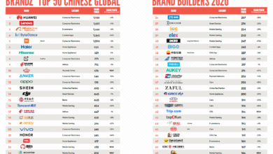 Photo of Haval se encuentra dentro del top 50 de marcas chinas reconocidas